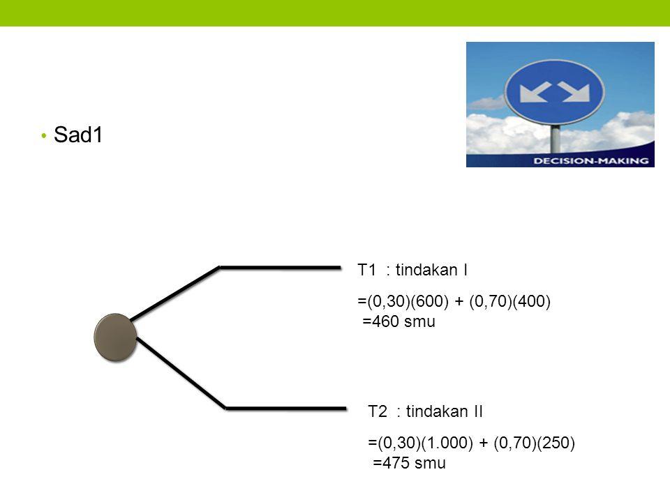 Sad1 T1 : tindakan I =(0,30)(600) + (0,70)(400) =460 smu =(0,30)(1.000) + (0,70)(250) =475 smu T2 : tindakan II