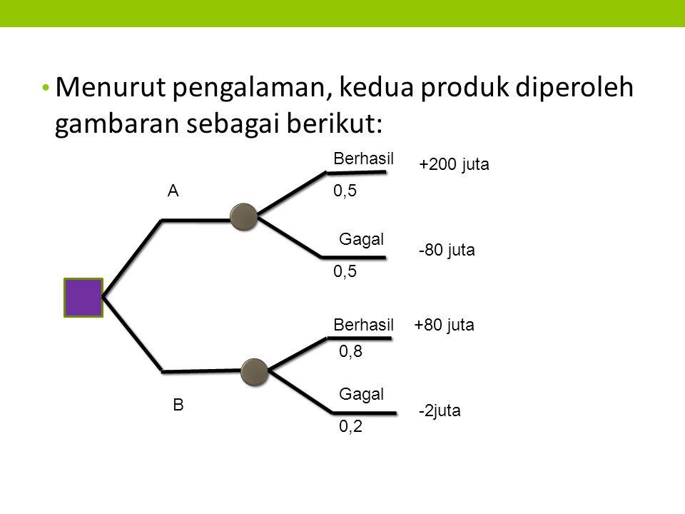 Menurut pengalaman, kedua produk diperoleh gambaran sebagai berikut: A B 0,5 Berhasil 0,5 Gagal Berhasil -80 juta +200 juta Gagal -2juta +80 juta 0,2 0,8
