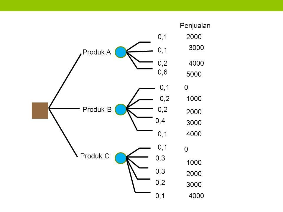 Produk A Produk C Produk B 0,1 0,6 0,2 0,1 0,2 0,4 0,1 0,3 0,2 0,1 Penjualan 2000 3000 2000 3000 4000 2000 3000 4000 0 1000 5000 0 1000 4000