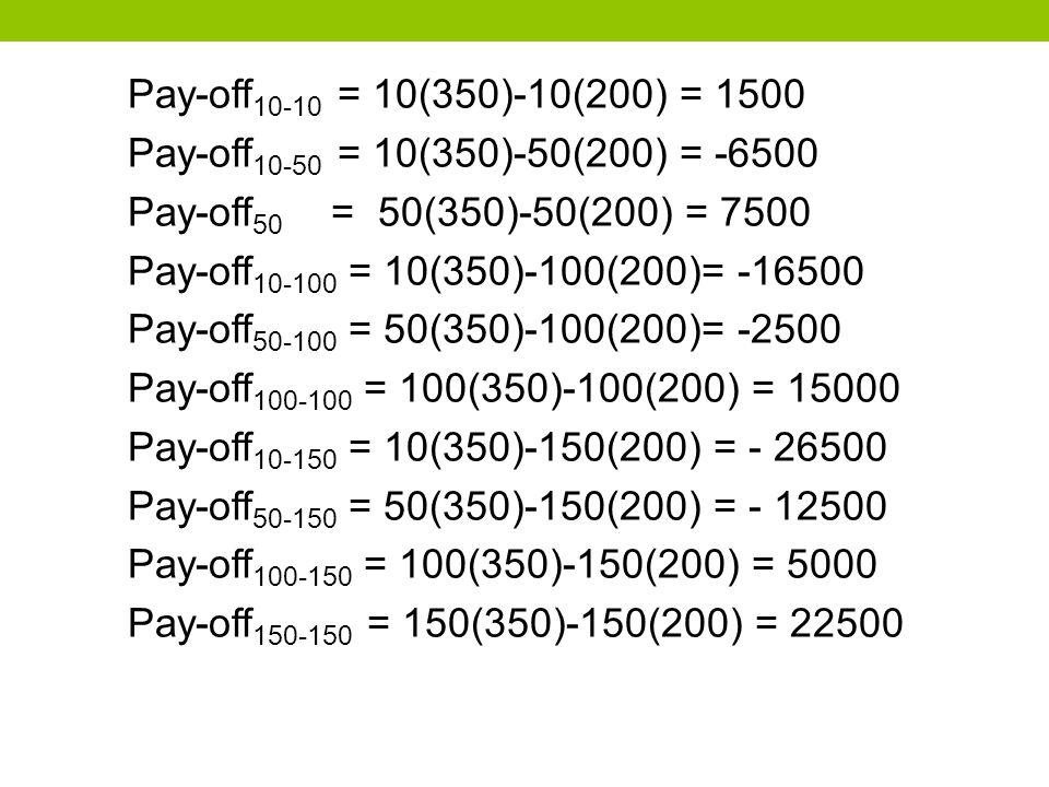 Pay-off 10-10 = 10(350)-10(200) = 1500 Pay-off 10-50 = 10(350)-50(200) = -6500 Pay-off 50 = 50(350)-50(200) = 7500 Pay-off 10-100 = 10(350)-100(200)= -16500 Pay-off 50-100 = 50(350)-100(200)= -2500 Pay-off 100-100 = 100(350)-100(200) = 15000 Pay-off 10-150 = 10(350)-150(200) = - 26500 Pay-off 50-150 = 50(350)-150(200) = - 12500 Pay-off 100-150 = 100(350)-150(200) = 5000 Pay-off 150-150 = 150(350)-150(200) = 22500