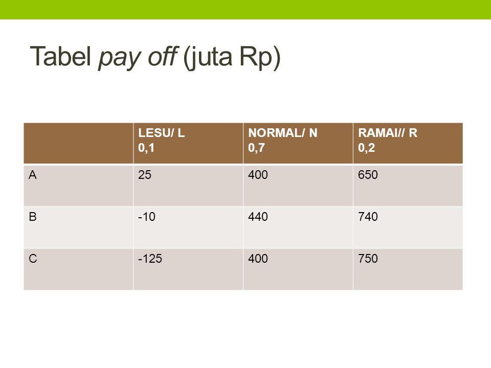 Tabel pay off (juta Rp) LESU/ L 0,1 NORMAL/ N 0,7 RAMAI// R 0,2 A25400650 B-10440740 C-125400750