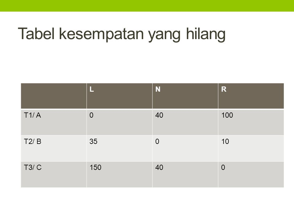 Tabel kesempatan yang hilang LNR T1/ A040100 T2/ B35010 T3/ C150400