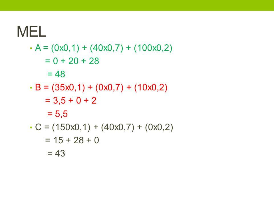 MEL A = (0x0,1) + (40x0,7) + (100x0,2) = 0 + 20 + 28 = 48 B = (35x0,1) + (0x0,7) + (10x0,2) = 3,5 + 0 + 2 = 5,5 C = (150x0,1) + (40x0,7) + (0x0,2) = 15 + 28 + 0 = 43