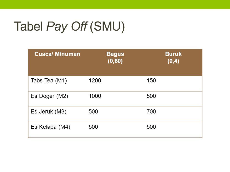 Tabel Pay Off (SMU) Cuaca/ MinumanBagus (0,60) Buruk (0,4) Tabs Tea (M1)1200150 Es Doger (M2)1000500 Es Jeruk (M3)500700 Es Kelapa (M4)500