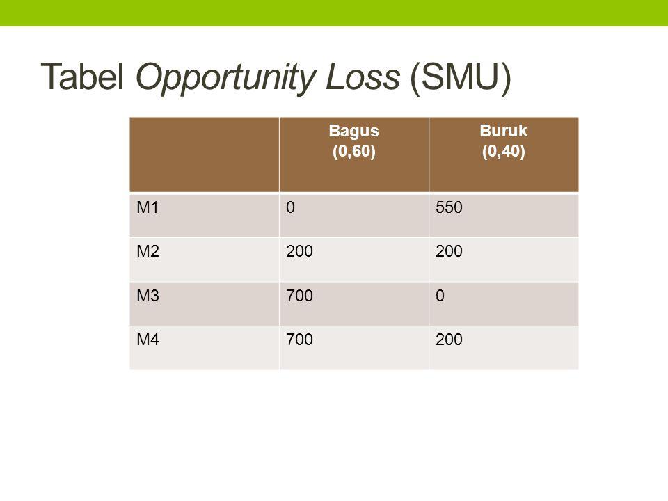 Tabel Opportunity Loss (SMU) Bagus (0,60) Buruk (0,40) M10550 M2200 M37000 M4700200