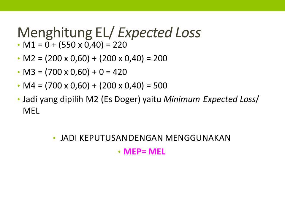 Menghitung EL/ Expected Loss M1 = 0 + (550 x 0,40) = 220 M2 = (200 x 0,60) + (200 x 0,40) = 200 M3 = (700 x 0,60) + 0 = 420 M4 = (700 x 0,60) + (200 x 0,40) = 500 Jadi yang dipilih M2 (Es Doger) yaitu Minimum Expected Loss/ MEL JADI KEPUTUSAN DENGAN MENGGUNAKAN MEP= MEL