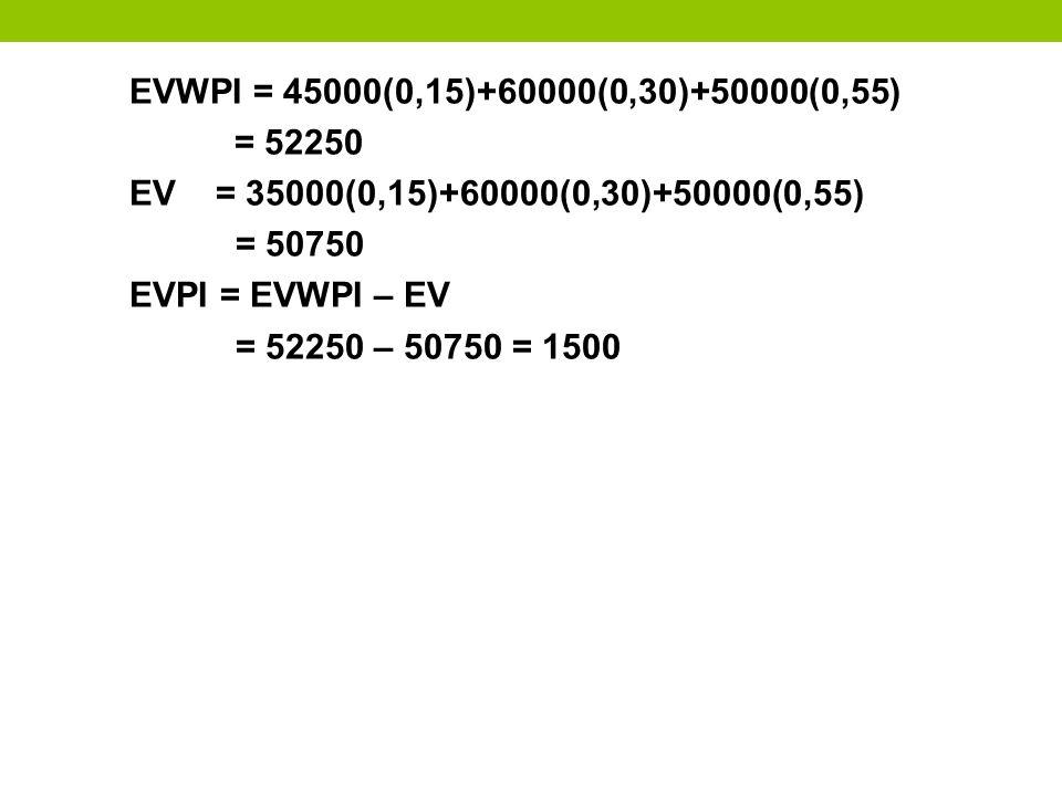 EVWPI = 45000(0,15)+60000(0,30)+50000(0,55) = 52250 EV = 35000(0,15)+60000(0,30)+50000(0,55) = 50750 EVPI = EVWPI – EV = 52250 – 50750 = 1500