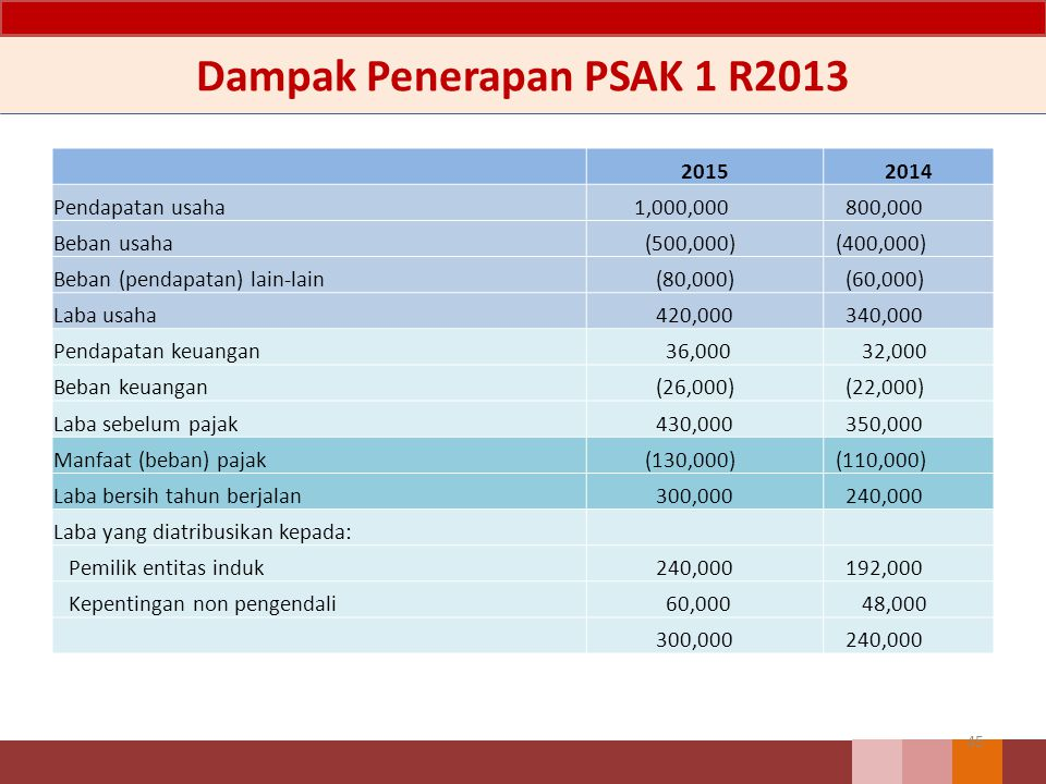 Dampak Penerapan PSAK 1 R2013 45 20152014 Pendapatan usaha 1,000,000 800,000 Beban usaha (500,000) (400,000) Beban (pendapatan) lain-lain (80,000) (60