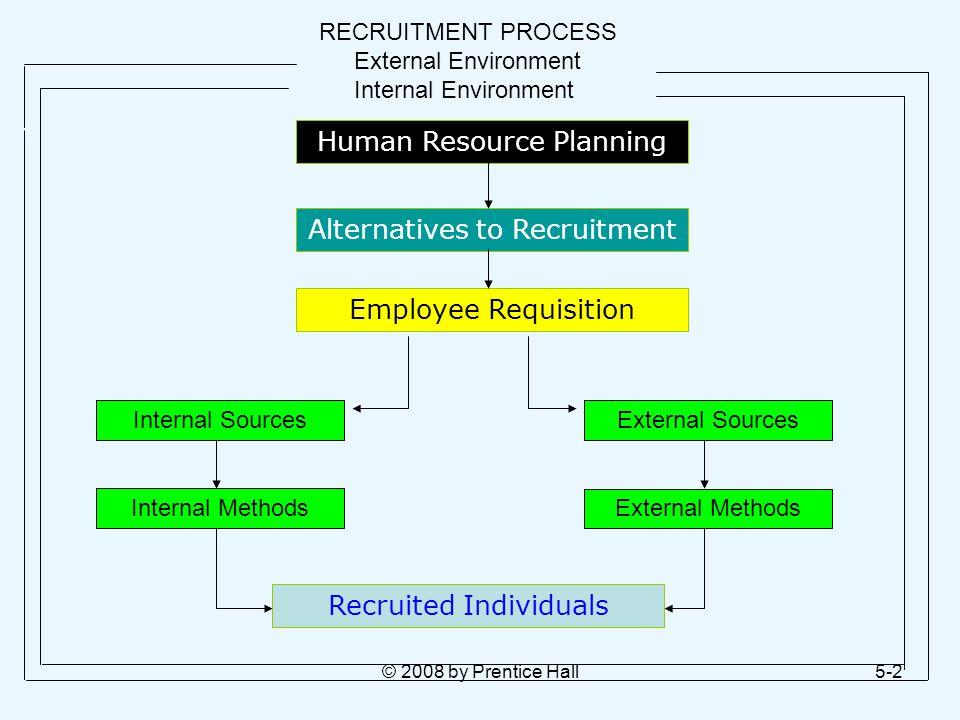 © 2008 by Prentice Hall5-2 RECRUITMENT PROCESS External Environment Internal Environment Human Resource Planning Alternatives to Recruitment Employee