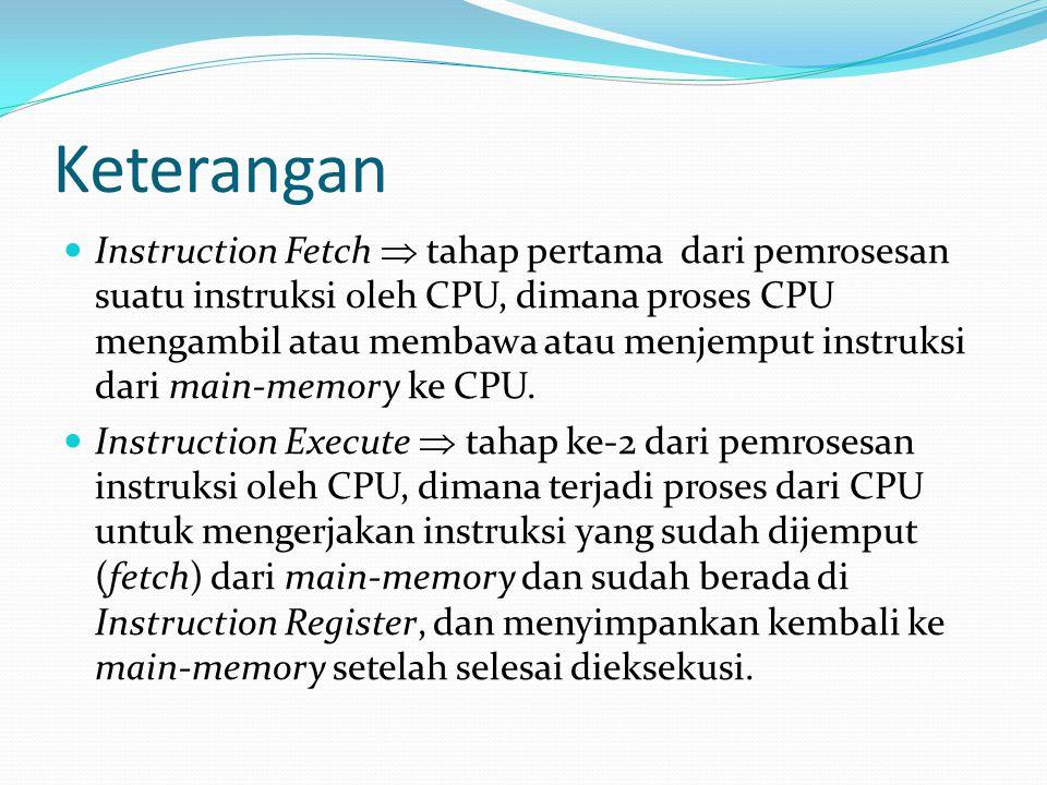 Keterangan Instruction Fetch  tahap pertama dari pemrosesan suatu instruksi oleh CPU, dimana proses CPU mengambil atau membawa atau menjemput instruk