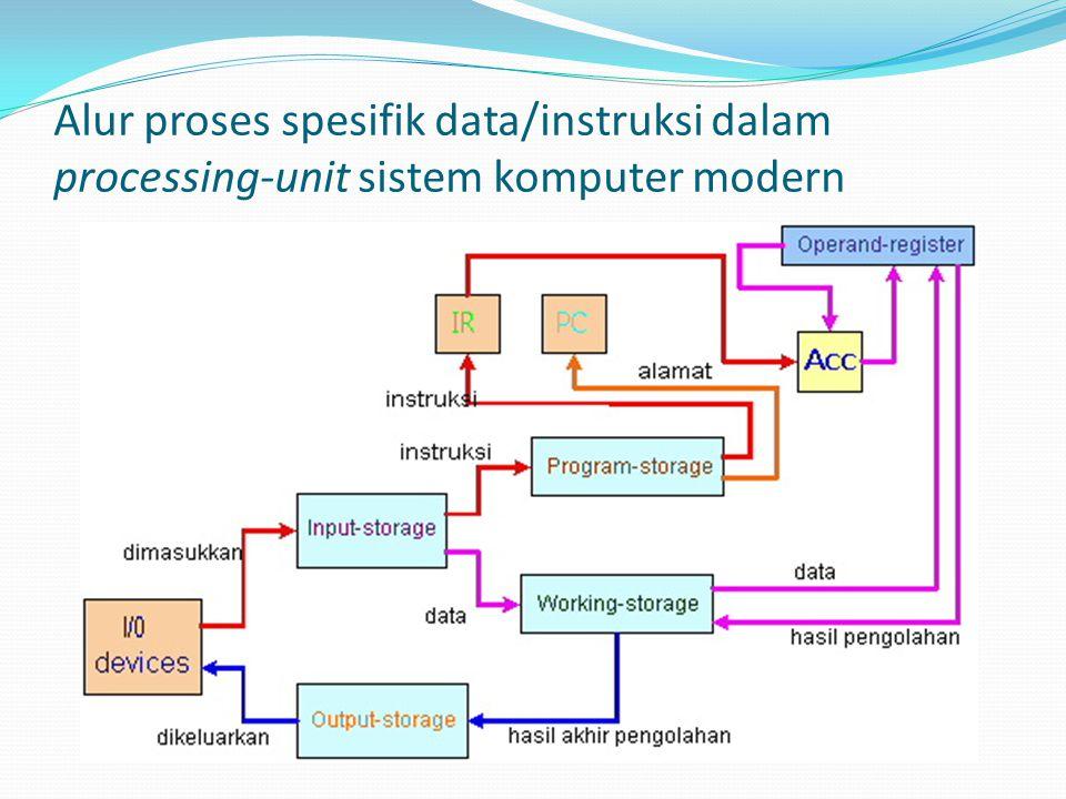 Alur proses spesifik data/instruksi dalam processing-unit sistem komputer modern