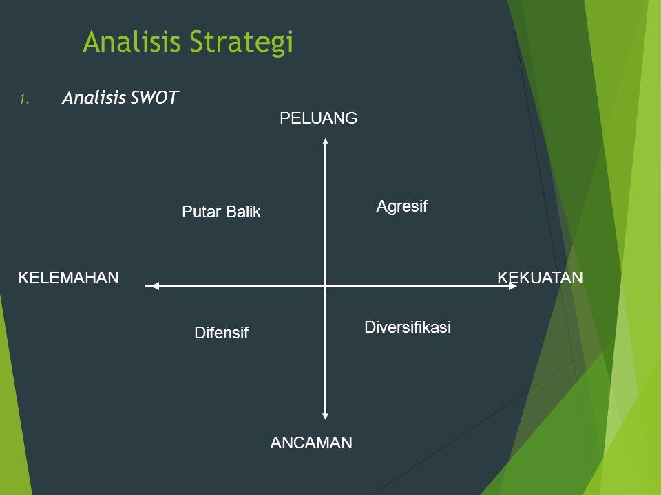 Analisis Strategi 1. Analisis SWOT PELUANG ANCAMAN KELEMAHANKEKUATAN Putar Balik Agresif Difensif Diversifikasi
