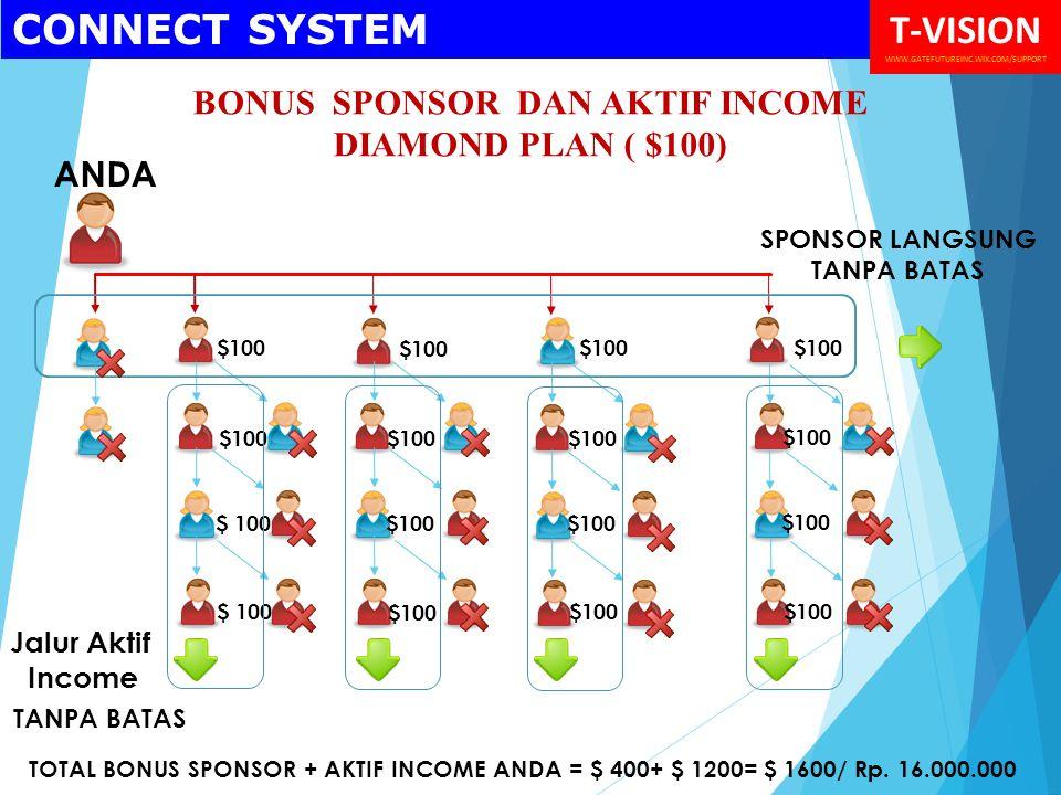 BONUS SPONSOR DAN AKTIF INCOME DIAMOND PLAN ( $100) $100 ANDA TANPA BATAS $100 TOTAL BONUS SPONSOR + AKTIF INCOME ANDA = $ 400+ $ 1200= $ 1600/ Rp.