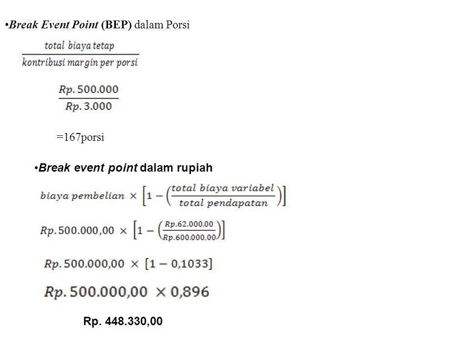 Presentase Laba : D. Break Event Point ( BEP ) Terjual (200 @ Rp 3000,00 ) Rp 600.000 = 100% Total biaya variable = Rp 62.000=10,5% - Total pendapatan