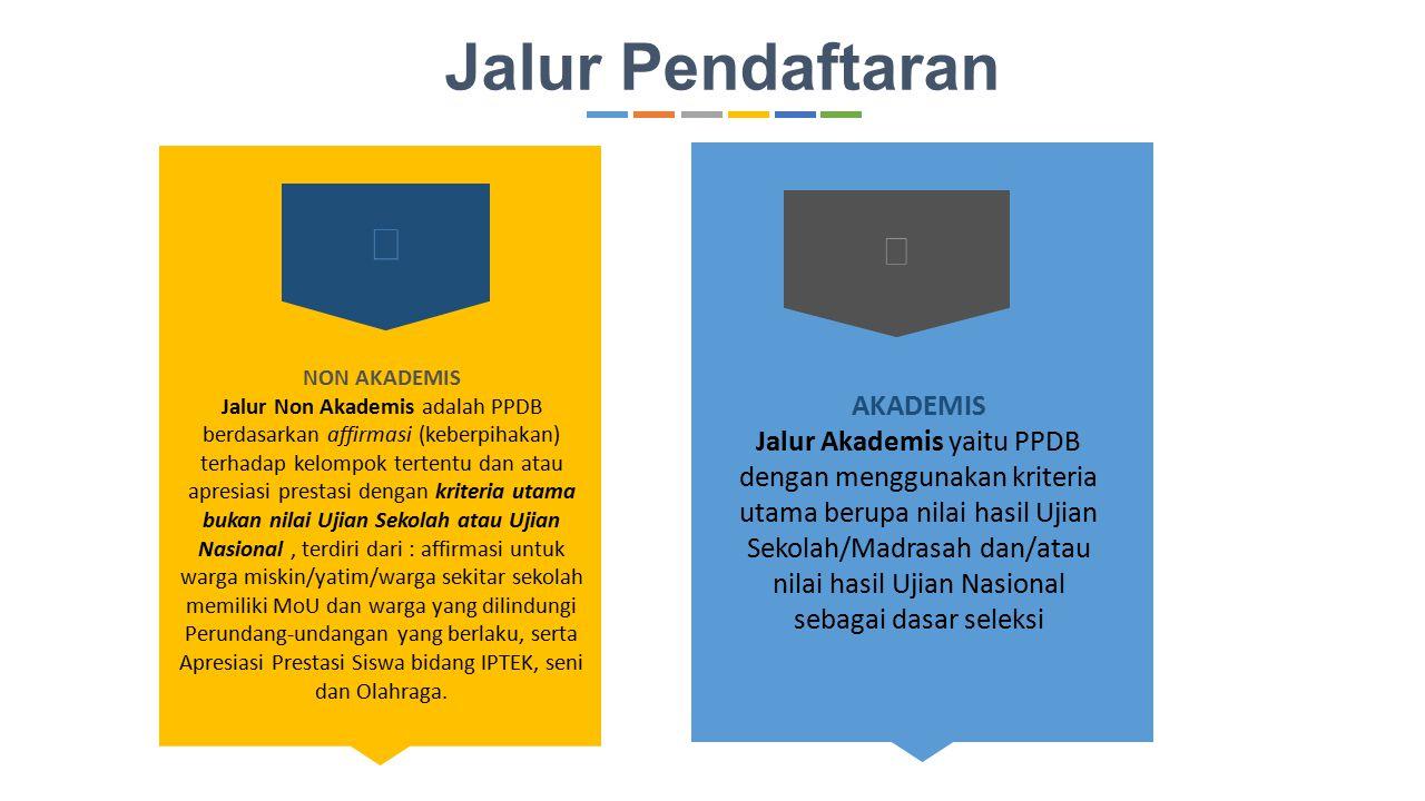 Kategori Calon Peserta Didik Baru KATEGORI A KATEGORI B Warga Kota Bandung dan asal sekolah dari atau luar Kota Bandung serta warga Bandung Raya ( Kab.