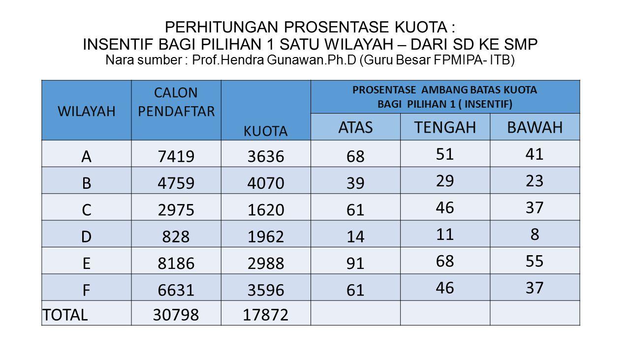 PERHITUNGAN PROSENTASE KUOTA : INSENTIF BAGI PILIHAN 1 SATU WILAYAH – DARI SMP KE SMA Nara sumber : Prof.Hendra Gunawan.Ph.D (Guru Besar FPMIPA- ITB) WILAYAH CALON PENDAFTAR KUOTA PROSENTASE AMBANG BATAS KUOTA BAGI PILIHAN 1 ( INSENTIF) BAWAHTENGAHATAS A1473362341 4961 B1029160826 3139 C107699715 1923 D1149360252 6378 E1044483677 93116 F1101270741 4961 G14523990 465569 H11813087 445265