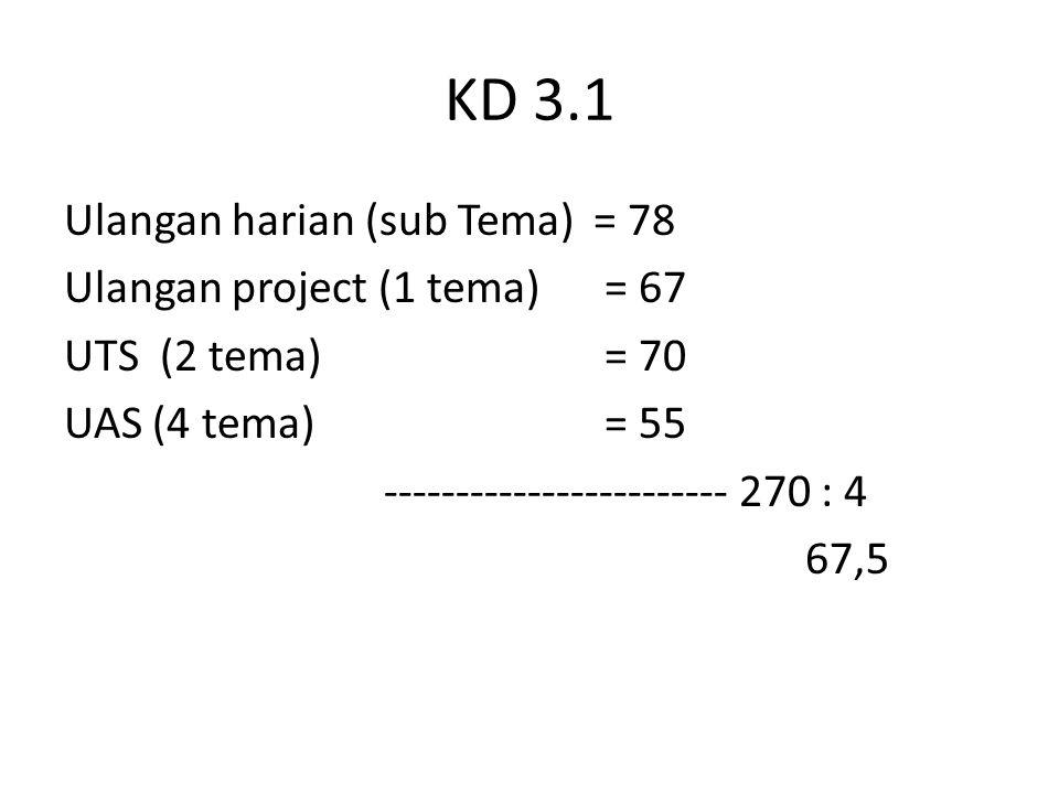 KD 3.1 Ulangan harian (sub Tema)= 78 Ulangan project (1 tema) = 67 UTS (2 tema) = 70 UAS (4 tema) = 55 ------------------------ 270 : 4 67,5