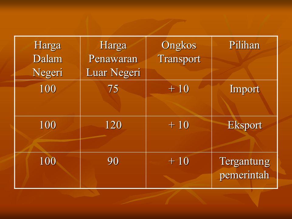 Harga Dalam Negeri Harga Penawaran Luar Negeri Ongkos Transport Pilihan 10075 + 10 Import 100120 Eksport 10090 Tergantung pemerintah