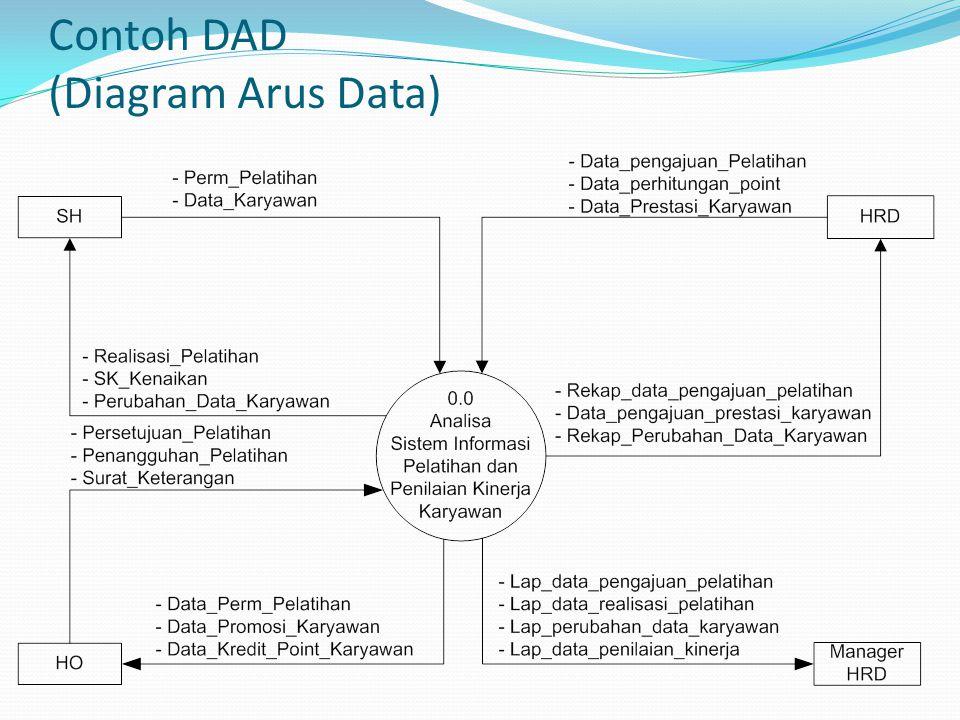 Contoh DAD (Diagram Arus Data)