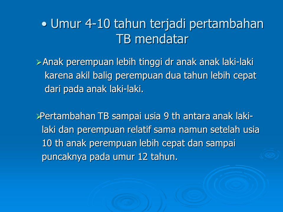 Umur 4-10 tahun terjadi pertambahan TB mendatar Umur 4-10 tahun terjadi pertambahan TB mendatar  Anak perempuan lebih tinggi dr anak anak laki-laki k
