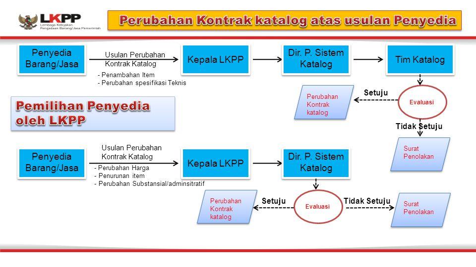 Penyedia Barang/Jasa Usulan Perubahan Kontrak Katalog - Penambahan Item - Perubahan spesifikasi Teknis Kepala LKPP Dir.