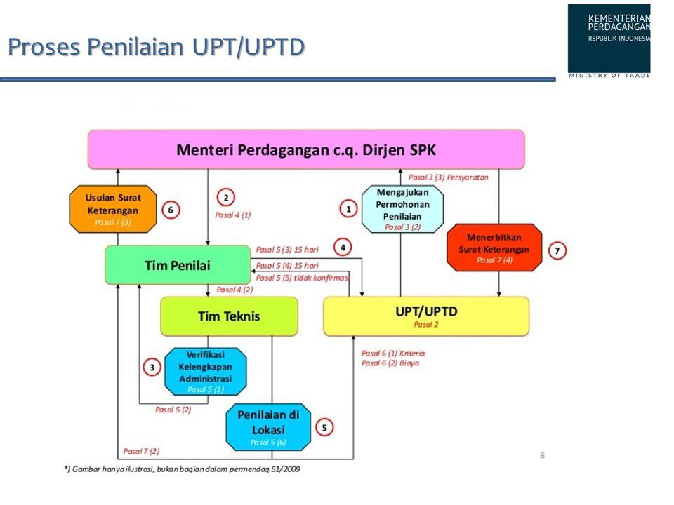 Proses Penilaian UPT/UPTD