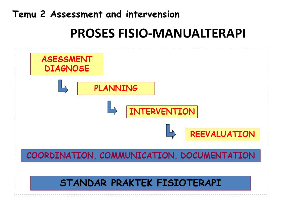 ASESSMENT DIAGNOSE PLANNING INTERVENTION REEVALUATION COORDINATION, COMMUNICATION, DOCUMENTATION STANDAR PRAKTEK FISIOTERAPI PROSES FISIO-MANUALTERAPI Temu 2 Assessment and intervension