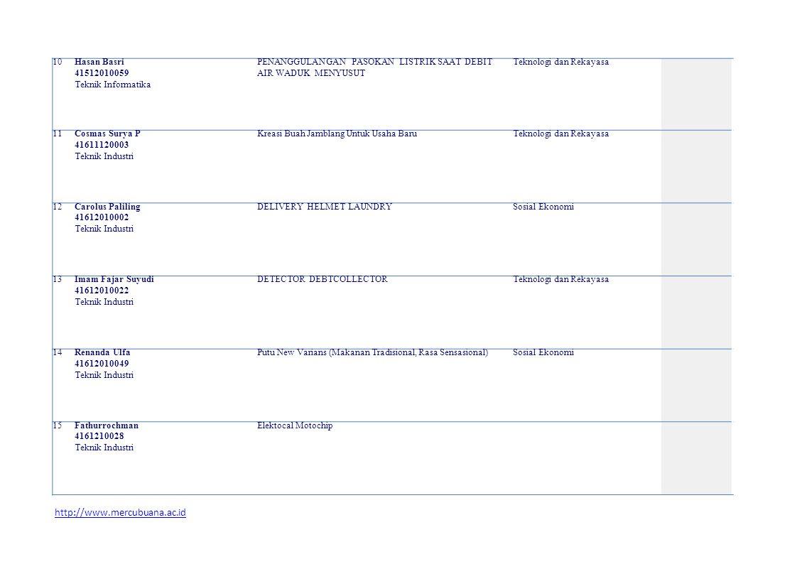 10 Hasan Basri 41512010059 Teknik Informatika PENANGGULANGAN PASOKAN LISTRIK SAAT DEBIT AIR WADUK MENYUSUT Teknologi dan Rekayasa 11 Cosmas Surya P 41