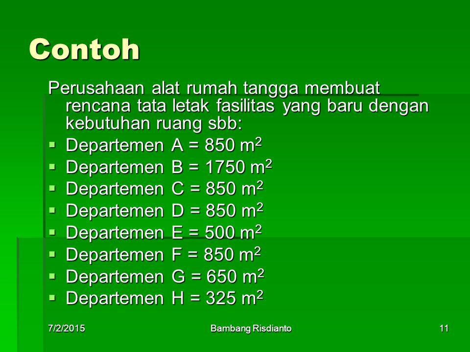 7/2/2015Bambang Risdianto11 Contoh Perusahaan alat rumah tangga membuat rencana tata letak fasilitas yang baru dengan kebutuhan ruang sbb:  Departeme
