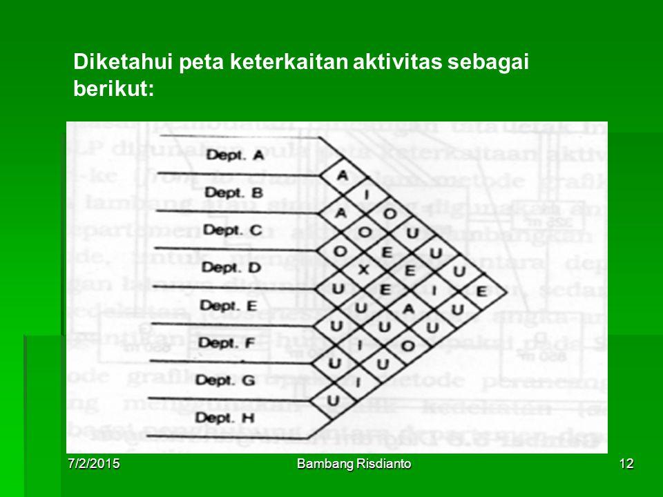 7/2/2015Bambang Risdianto12 Diketahui peta keterkaitan aktivitas sebagai berikut: