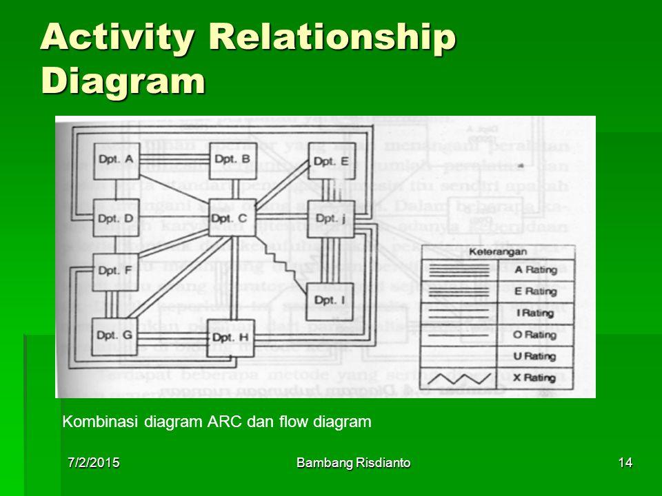 7/2/2015Bambang Risdianto14 Activity Relationship Diagram Kombinasi diagram ARC dan flow diagram