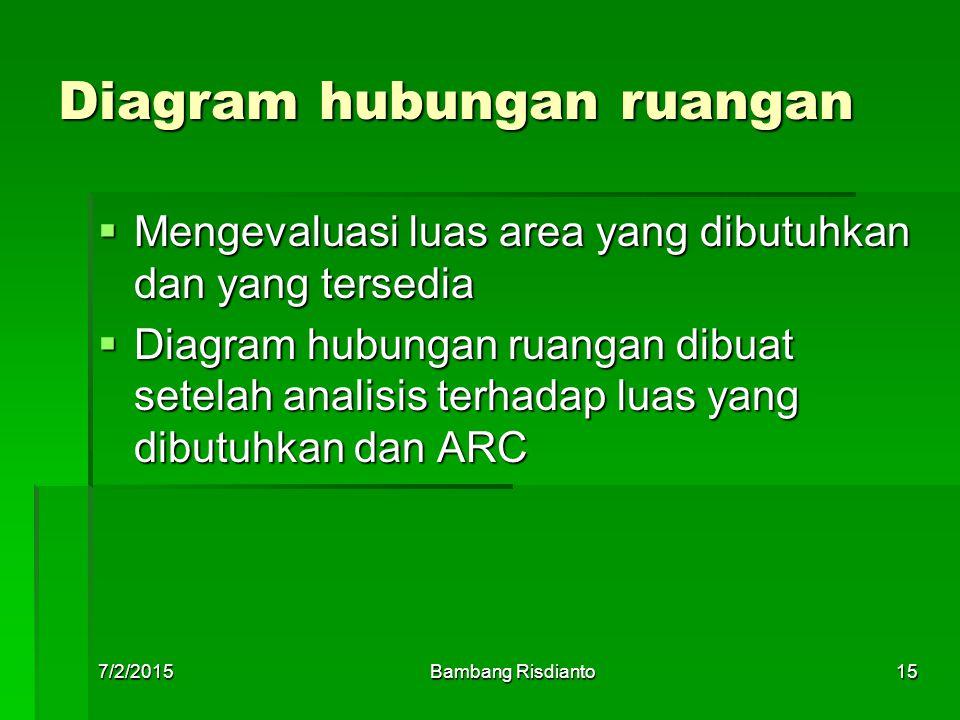 7/2/2015Bambang Risdianto15 Diagram hubungan ruangan  Mengevaluasi luas area yang dibutuhkan dan yang tersedia  Diagram hubungan ruangan dibuat sete