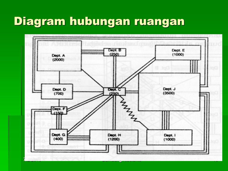 7/2/2015Bambang Risdianto16 Diagram hubungan ruangan