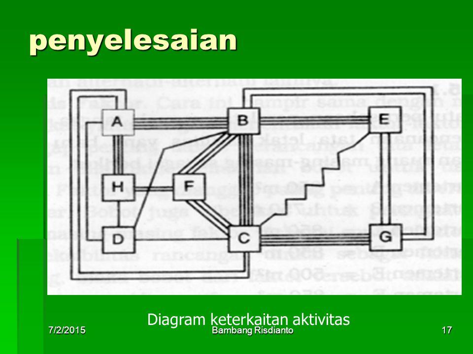 7/2/2015Bambang Risdianto17 penyelesaian Diagram keterkaitan aktivitas
