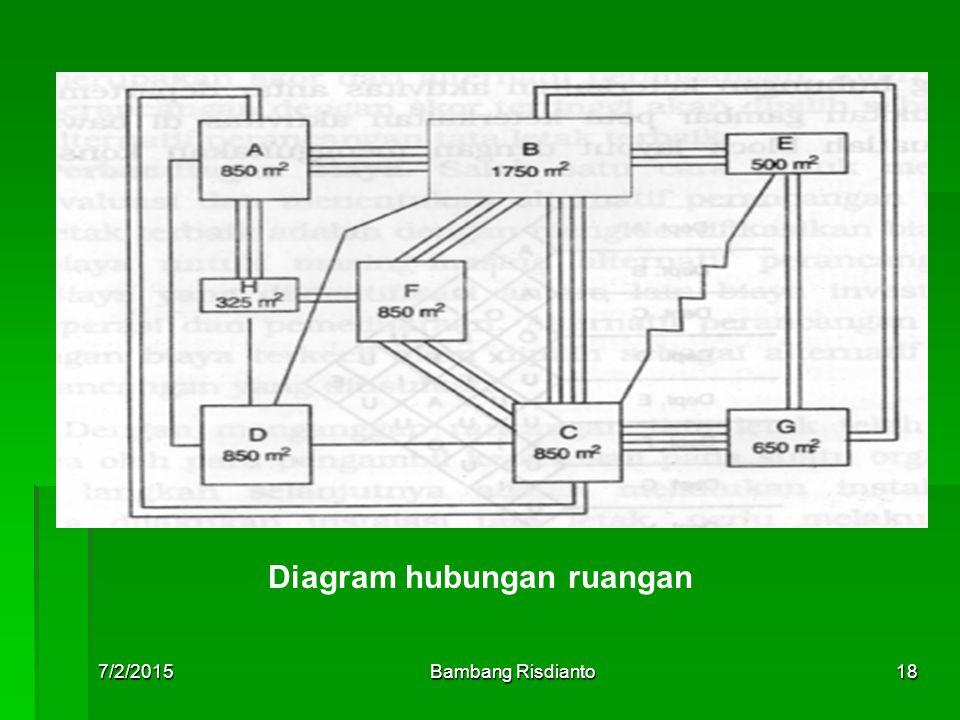 7/2/2015Bambang Risdianto18 Diagram hubungan ruangan
