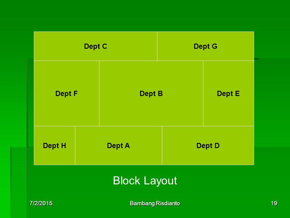 7/2/2015Bambang Risdianto19 Dept CDept G Dept FDept BDept E Dept HDept ADept D Block Layout