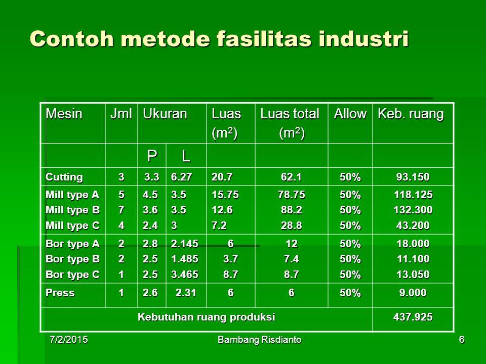 7/2/2015Bambang Risdianto6 Contoh metode fasilitas industri MesinJmlUkuranLuas (m 2 ) Luas total (m 2 ) Allow Keb. ruang PL Cutting33.36.2720.762.150%