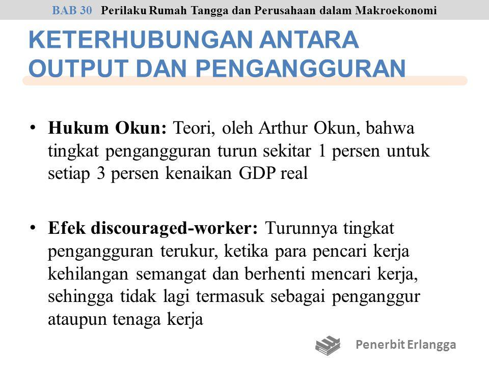 KETERHUBUNGAN ANTARA OUTPUT DAN PENGANGGURAN Hukum Okun: Teori, oleh Arthur Okun, bahwa tingkat pengangguran turun sekitar 1 persen untuk setiap 3 per