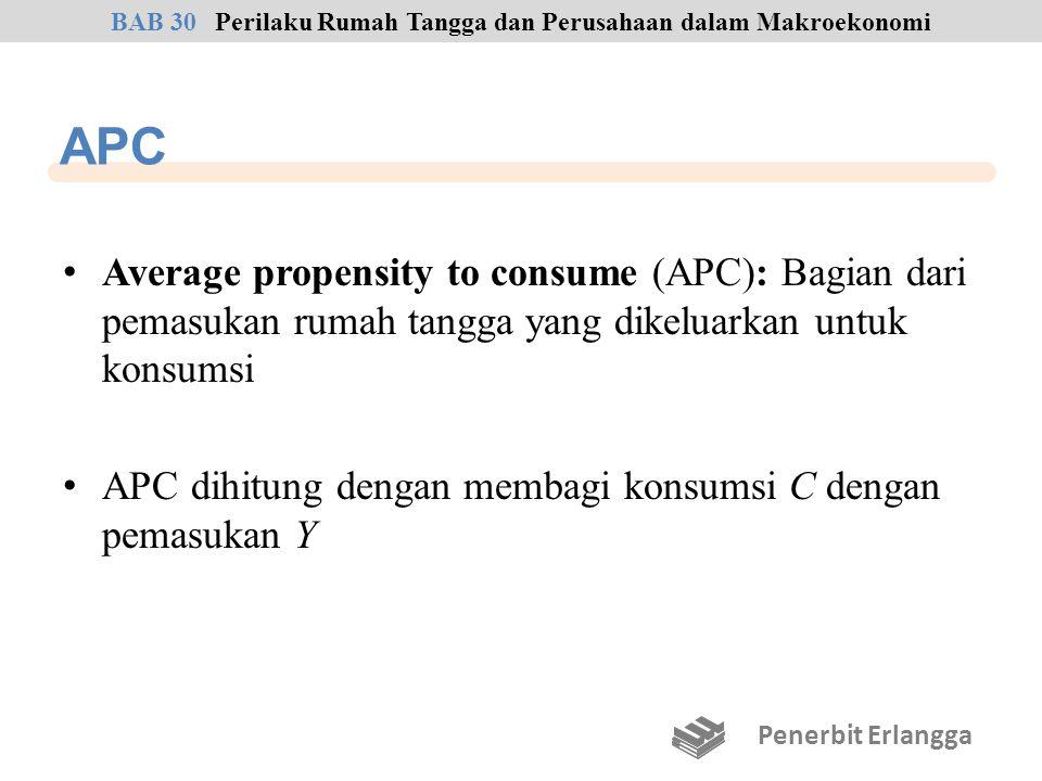 APC Average propensity to consume (APC): Bagian dari pemasukan rumah tangga yang dikeluarkan untuk konsumsi APC dihitung dengan membagi konsumsi C den