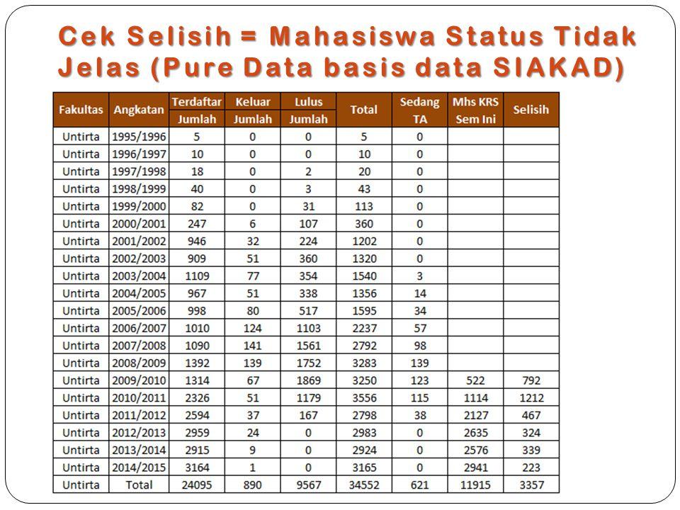 Cek Selisih = Mahasiswa Status Tidak Jelas (Pure Data basis data SIAKAD)
