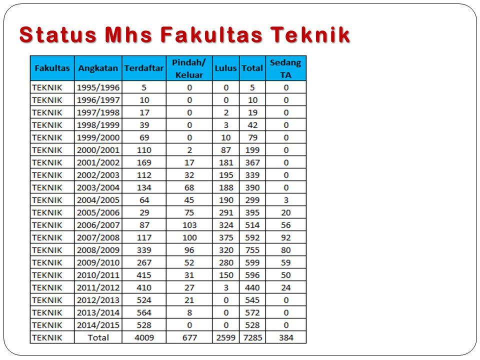 Status Mhs Fakultas Teknik