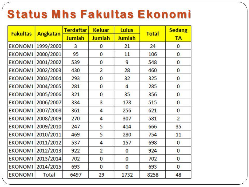 Status Mhs Fakultas Ekonomi