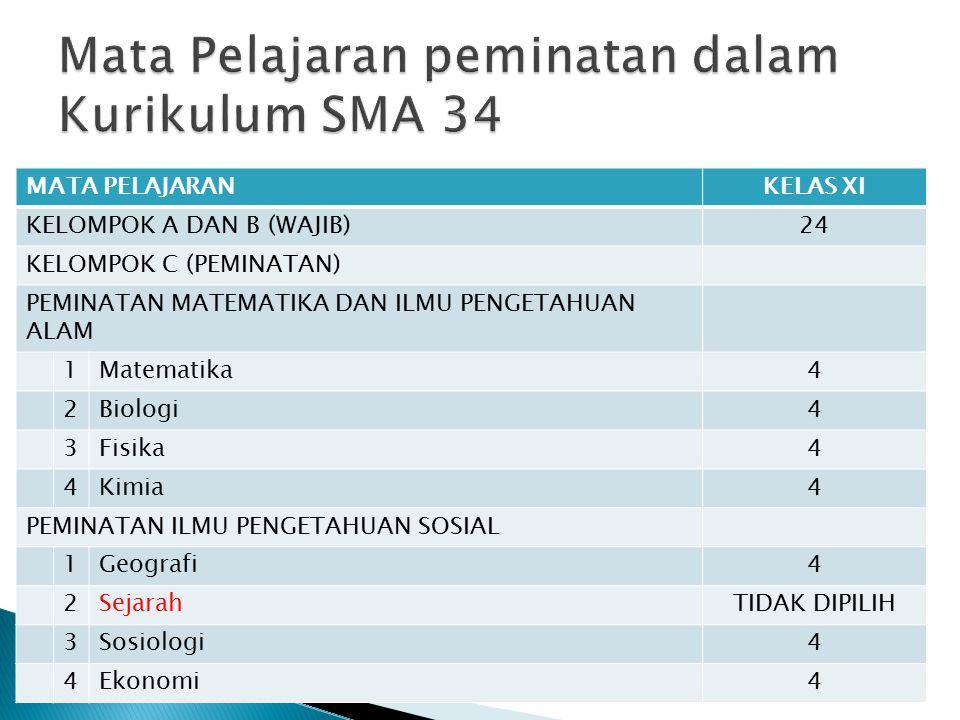 MATA PELAJARANALOKASI WAKTU PER MINGGU KELAS XI KELOMPOK A (WAJIB) 1Pendidikan Agama dan Budi Pekerti3 2Pendidikan Pancasila dan Kewarganegaraan2 3Bahasa Indonesia4 4Matematika4 5Sejarah Indonesia2 6Bahasa Inggris2 KELOMPOK B (WAJIB) 7Seni Budaya (Seni Rupa)2 8Pendidikan Jasmani, Olah Raga, dan Kesehatan3 9Prakarya dan Kewirausahaan (Rekayasa)2 Jumlah Jam Pelajaran Kelompok A dan B per minggu24