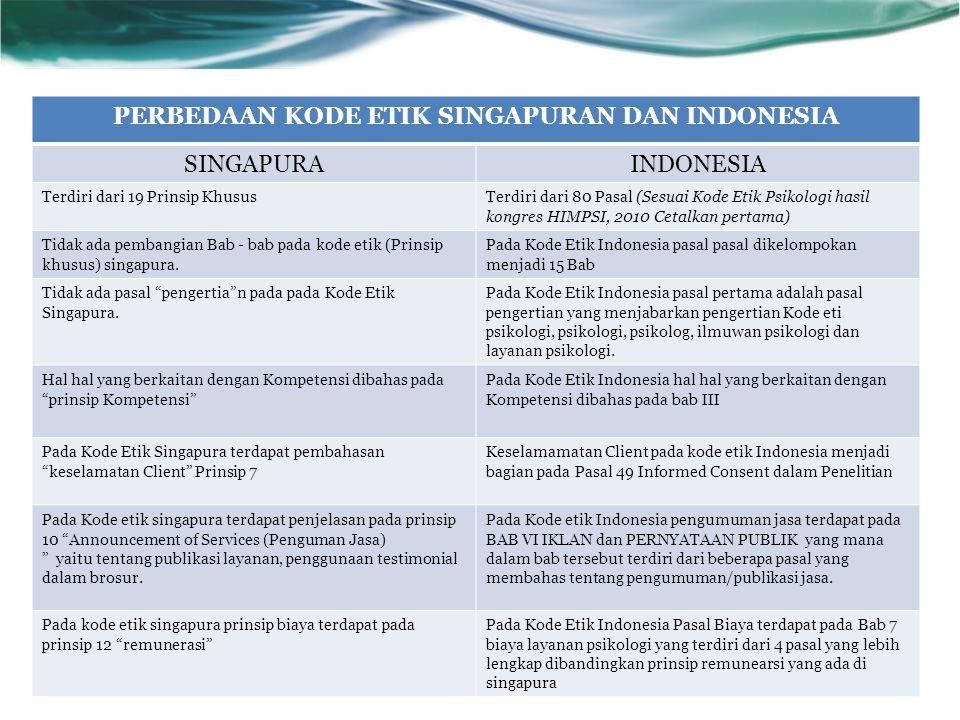 PERBEDAAN KODE ETIK SINGAPURAN DAN INDONESIA SINGAPURAINDONESIA Terdiri dari 19 Prinsip KhususTerdiri dari 80 Pasal (Sesuai Kode Etik Psikologi hasil