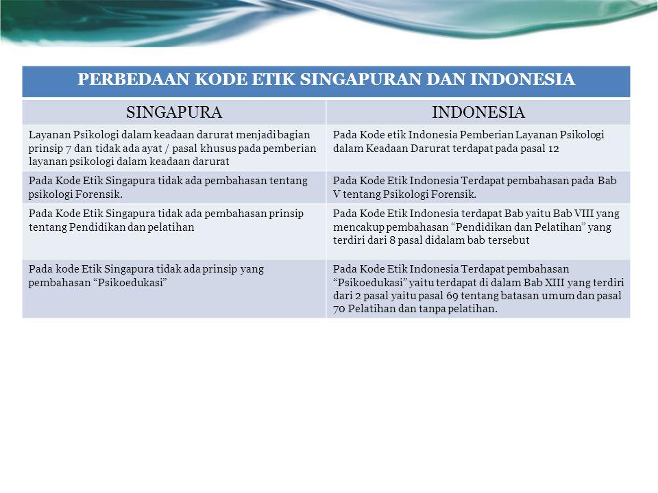 PERBEDAAN KODE ETIK SINGAPURAN DAN INDONESIA SINGAPURAINDONESIA Layanan Psikologi dalam keadaan darurat menjadi bagian prinsip 7 dan tidak ada ayat /