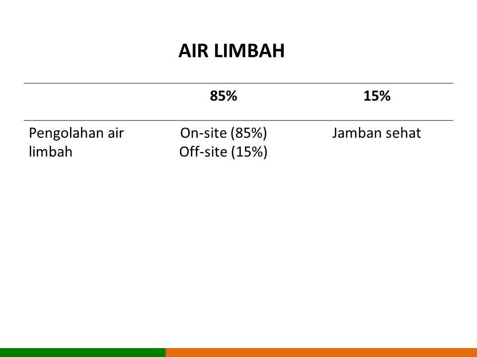 85%15% Pengolahan air limbah On-site (85%) Off-site (15%) Jamban sehat