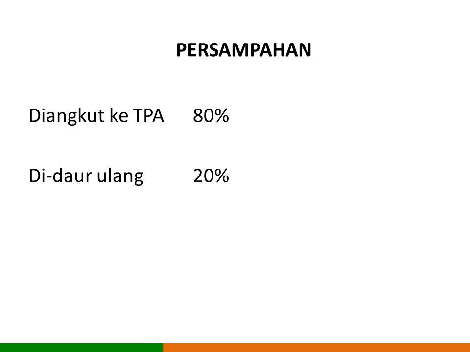 PERSAMPAHAN Diangkut ke TPA80% Di-daur ulang20%
