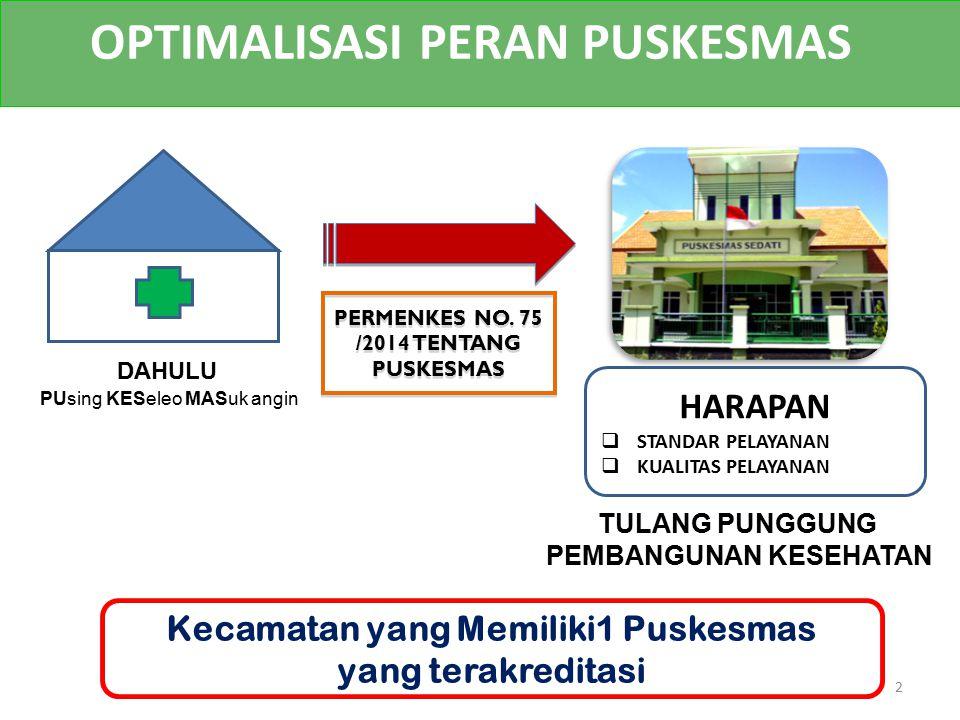 OPTIMALISASI PERAN PUSKESMAS DAHULU HARAPAN  STANDAR PELAYANAN  KUALITAS PELAYANAN PERMENKES NO. 75 /2014 TENTANG PUSKESMAS Kecamatan yang Memiliki1