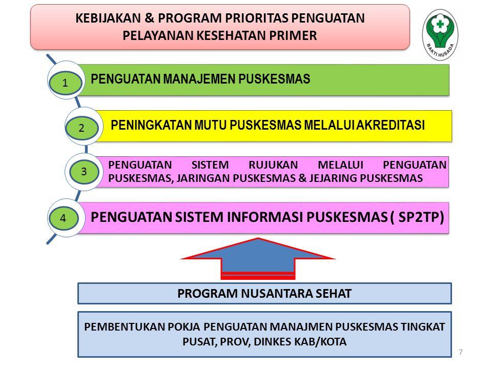 AKREDITASI PUSKESMAS PERENCA NAAN (PLAN) PERENCA NAAN (PLAN) PENGORGANISA SIAN DAN PELAKSANAAN (DO) EVALUASI (CHECK) TINDAK LANJUT HASIL EVALUASI (ACTION) TINDAK LANJUT HASIL EVALUASI (ACTION) CONTINUOUS QUALITY IMPROVEMENT KEPATUHAN PROSES TERHADAP STANDAR DIUKUR MELALUI STANDAR AKREDITASI (DENGAN METODE TELUSUR ) UKM  Kesehatan Ibu,  Kesehatan Anak  Keluarga Berencana  Promosi Kesehatan  Kesehatan lingkungan  Pelayanan gizi  Pencegahan & pengendalian penyakit  Kesehatan jiwa  dan lain-lain UKM  Kesehatan Ibu,  Kesehatan Anak  Keluarga Berencana  Promosi Kesehatan  Kesehatan lingkungan  Pelayanan gizi  Pencegahan & pengendalian penyakit  Kesehatan jiwa  dan lain-lain 4  Menjamin UKM dilaksanakan oleh Puskesmas sesuai standar  Untuk terakreditasi, Puskesmas harus melaksanakan UKM  Menjamin UKM dilaksanakan oleh Puskesmas sesuai standar  Untuk terakreditasi, Puskesmas harus melaksanakan UKM