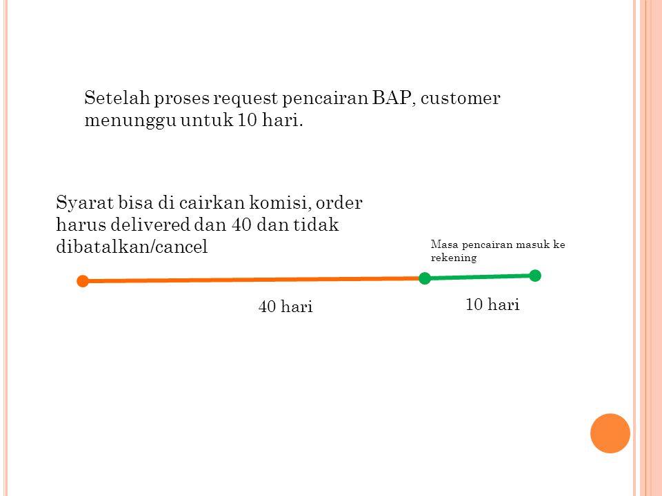 Setelah proses request pencairan BAP, customer menunggu untuk 10 hari. Syarat bisa di cairkan komisi, order harus delivered dan 40 dan tidak dibatalka